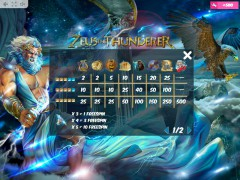 Zeus the Thunderer freeslots-77.com MrSlotty 5/5